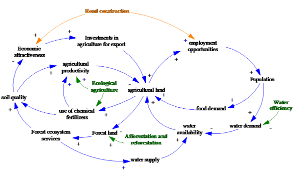 The sustainability of infrastructure focusing on what matters figure 3 causal loop diagram cld representing the cause effect relations among key indicators analysed and the effect of green economy policy options ccuart Gallery